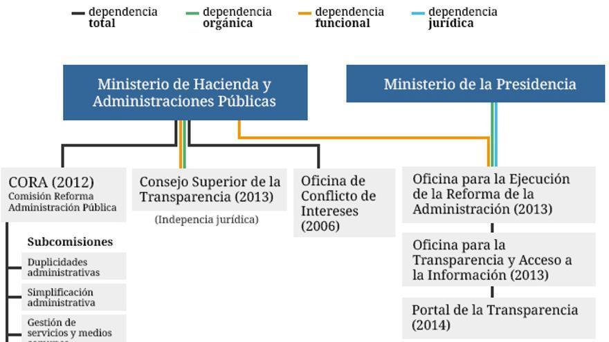 La madeja burocr tica de la transparencia en espa a for Oficina virtual ministerio de hacienda