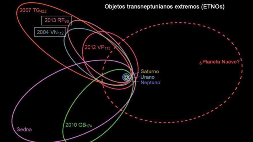 Órbitas de seis de los objetos transneptuanianos extremos. La línea roja discontinua muestra la del posible planeta
