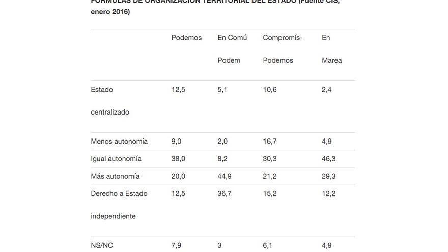 FÓRMULAS DE ORGANIZACIÓN TERRITORIAL DEL ESTADO (Fuente CIS, enero 2016).