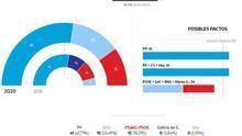 El PP conserva la mayoría absoluta y el BNG adelanta al PSOE en Galicia