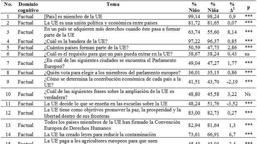 Tabla 1. Diferencias en los porcentajes de respuestas correctas de niños y niñas