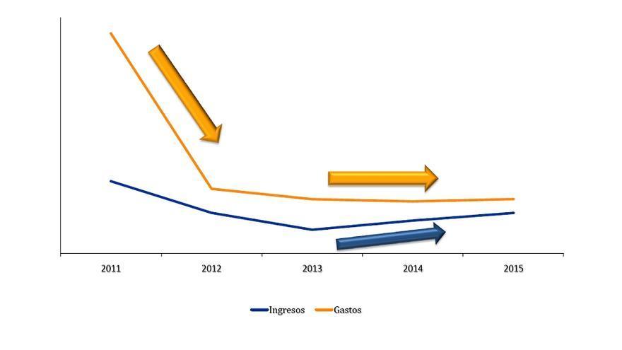 Gastos e ingresos de CLM según el PP