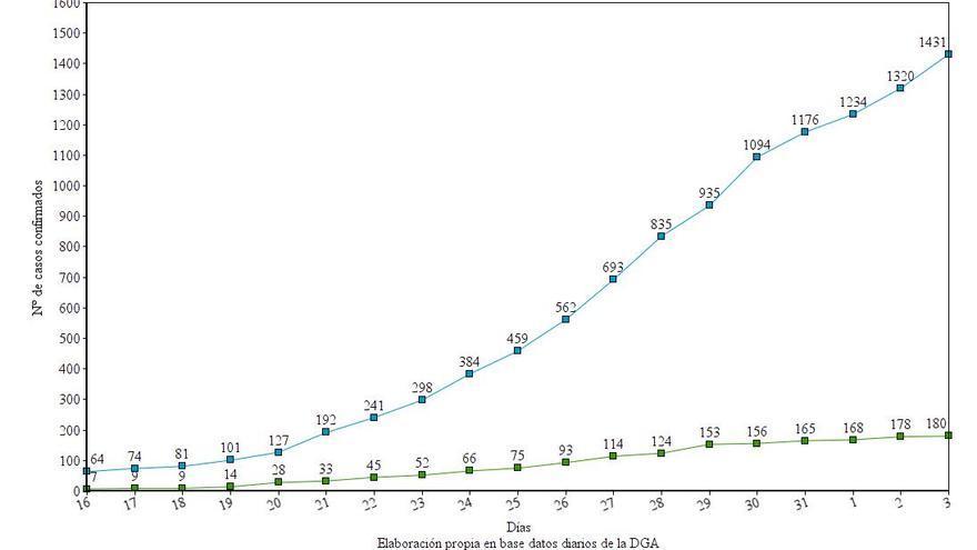 Evolución del nº de ingresos hospitalarios y nº de pacientes que han requerido UCI.