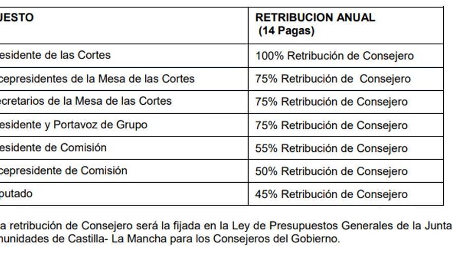 Tabla de sueldos para los diputados de Castilla-La Mancha en la legislatura 2019-2023