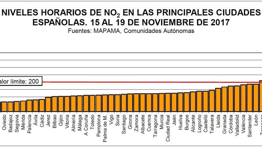 Niveles horarios de NO2 en las principales ciudades españolas