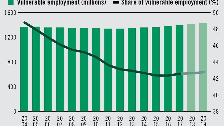 Evolución del empleo vulnerable a nivel mundial desde 2004 a las proyecciones para 2019.