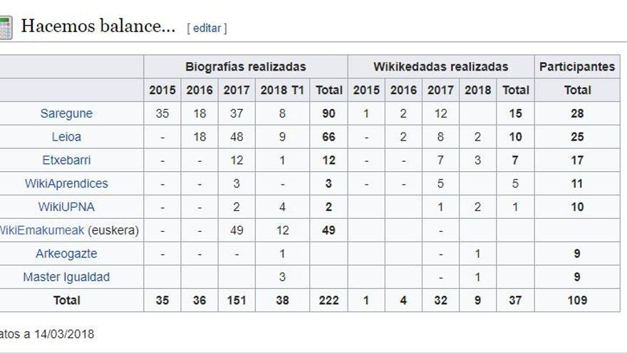Datos sobre el trabajo realizado por WikiEmakumeok en marzo de 2018