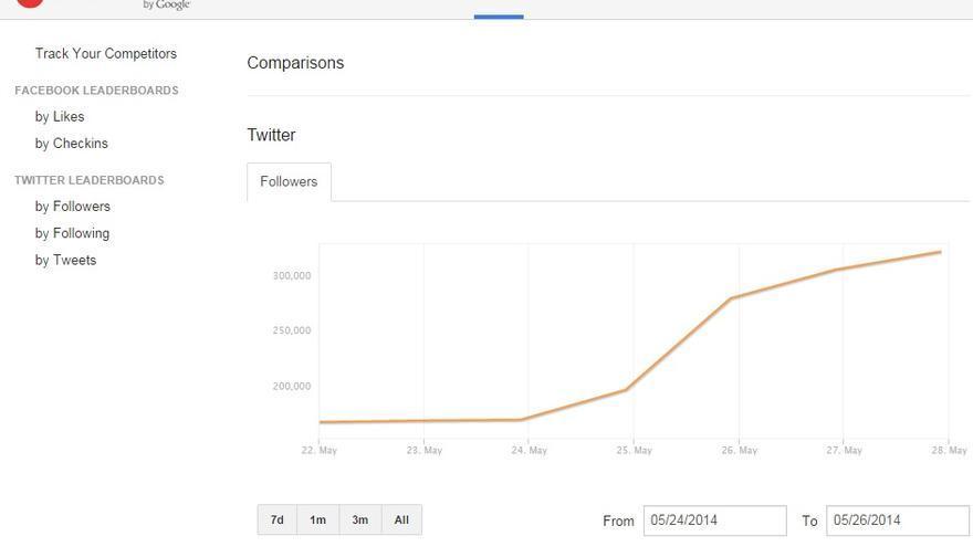 Aumento de seguidores de Pablo Iglesias en Twitter en las europeas