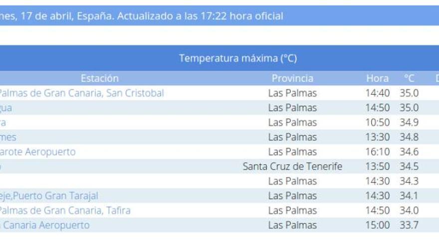 Temperaturas más altas de España el 17 de abril