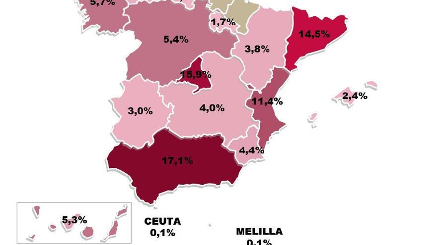 Porcentaje de Reparto Conferencia Sectorial de Vivienda, Urbanismo y Suelo (Criterio de reparto definido desde 1992 hasta la actualidad)