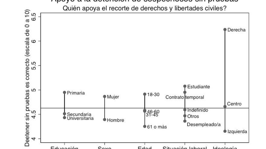 Libertades civiles