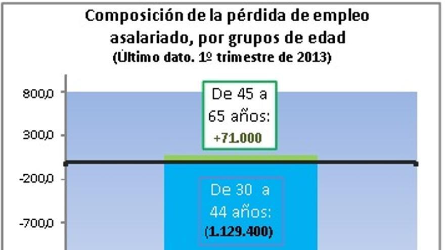 Composición de la pérdida de empleo asalariado, por grupos de edad