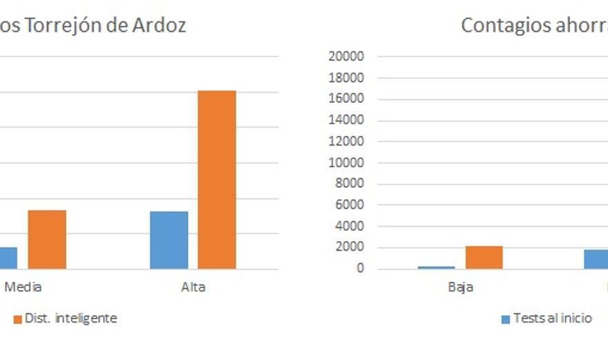 Gráfica sobre el impacto del testeo por la COVID-19.