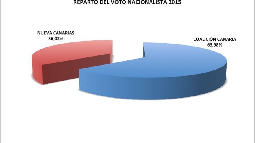 Reparto del voto nacionalista en 2015.