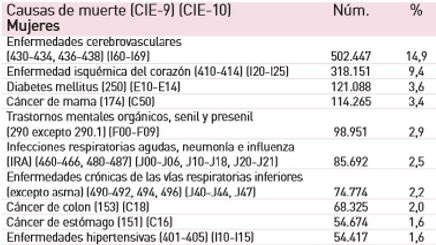 Causas de muerte en España entre 1984 y 2004 / GREDS