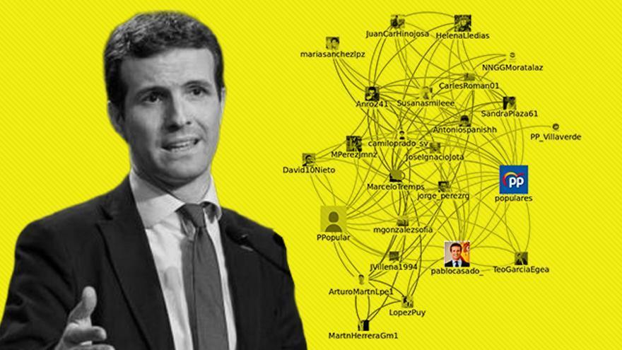 Una investigación vincula al equipo de campaña del PP con la granja de bots que apoya a Casado en Twitter