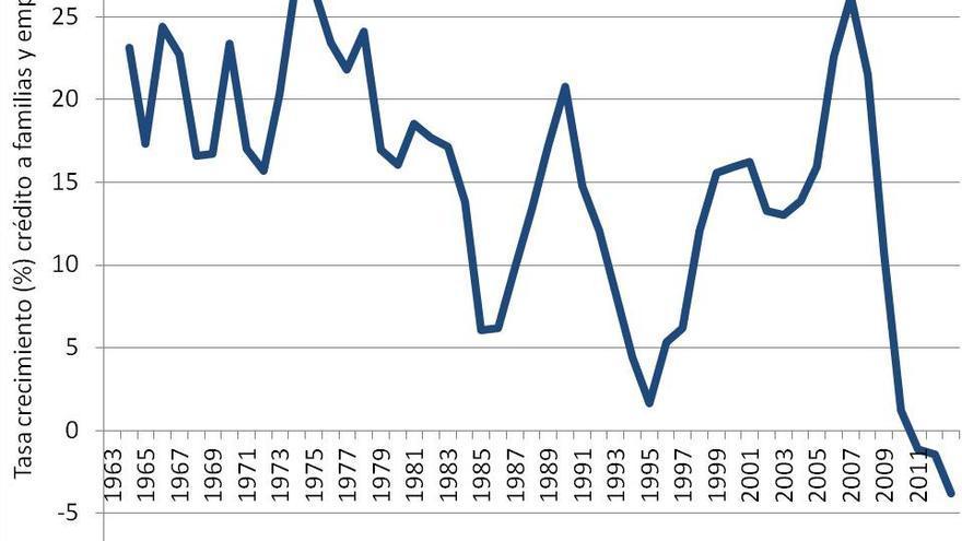 Tasa de crecimiento (%) del crédito a familias y empresas