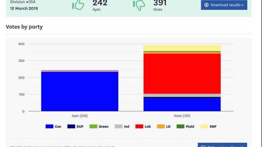 Resultado de la votación por partidos.