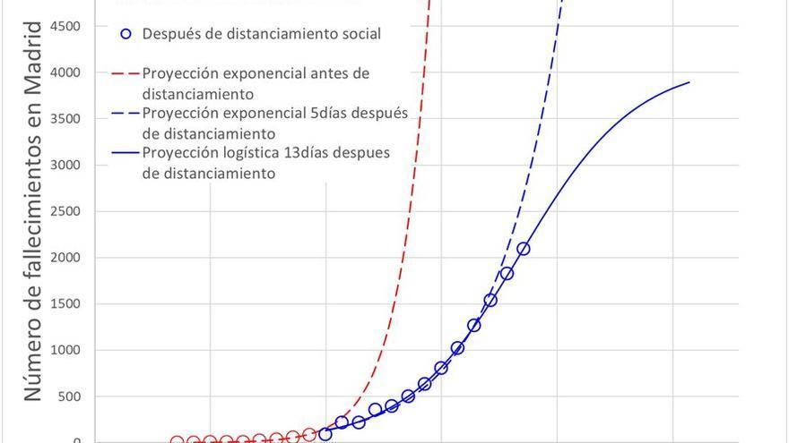 Gráfico 4: Número de fallecimientos en Madrid.