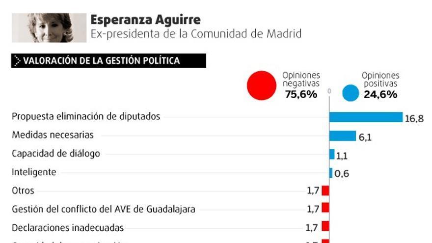 Valoración de la gestión política y personal de Esperanza Aguirre.