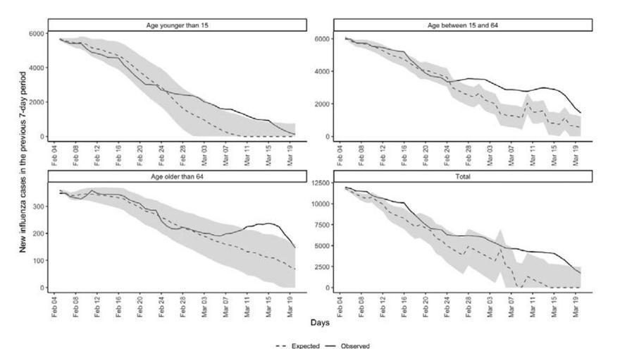 Exceso de gripe detectada en Catalunya por grupos de edad, según el estudio de Prieto-Alhambra