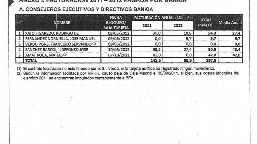 Distribución Gastos consejeros ejecutivos de Bankia