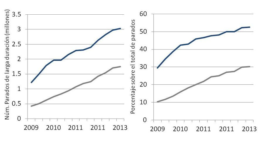 Evolución del paro de larga duración en España Fuente: EPA