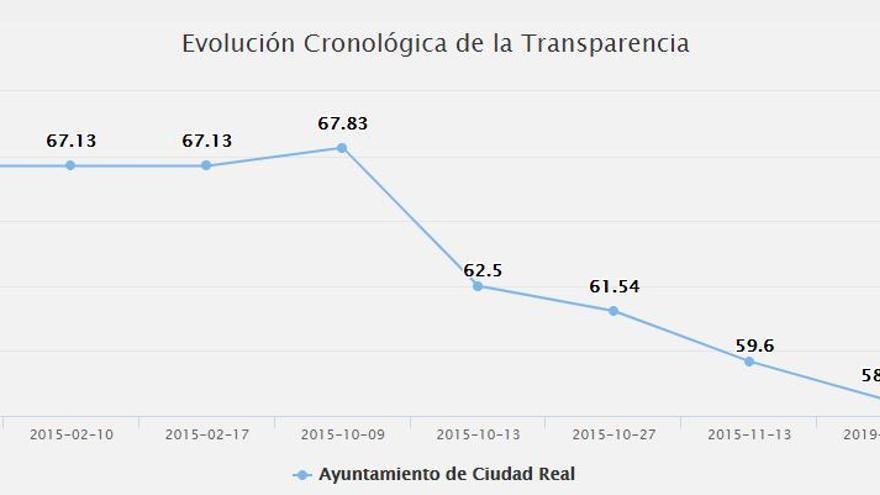 Evolución transparencia en Ciudad Real