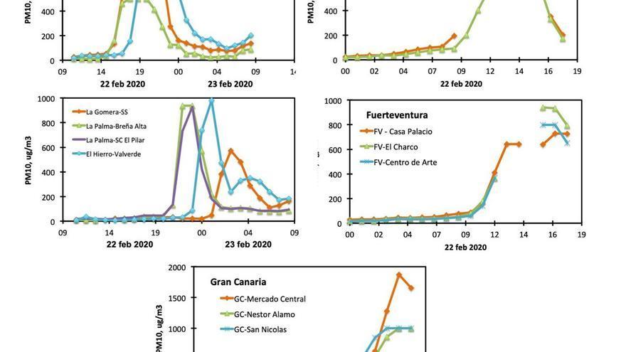 Los niveles de concentración de polvo y tóxicos registrados en Canarias el día 22 de febrero