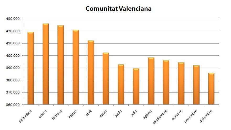 Gráfica de la evolución del desempleo en la Comunitat Valenciana en 2017