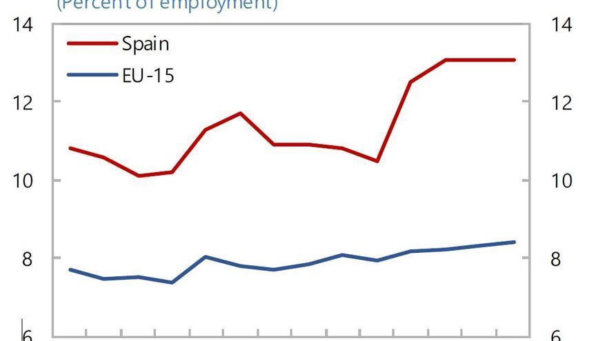 Tasa de pobreza de los trabajadores en España y varios países Europeos.