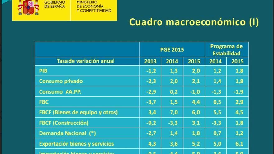 Cuadro macro de los Presupuestos de 2015.
