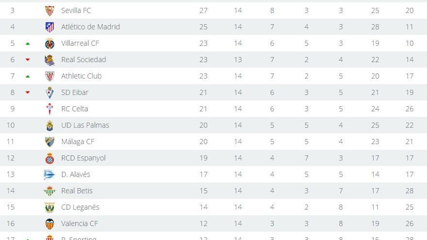 Clasificación de La Liga Santander tras la jornada 14, sin que se haya disputado el partido que la cierra entre el Deportivo de La Coruña y la Real Sociedad.