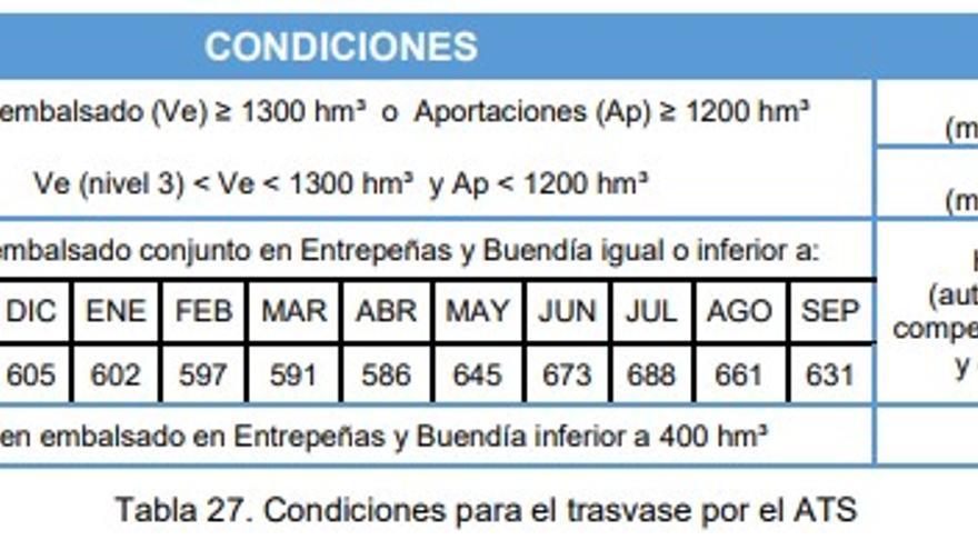 Condiciones para trasvases en nivel 3. Plan de Sequía del Tajo