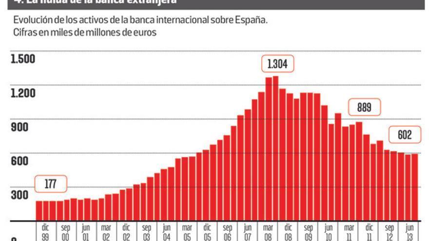 La huida de la banca extranjera