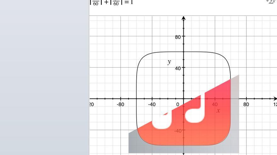 La ecuación es un caso particular de superelipse, conocido comer hiperelipse