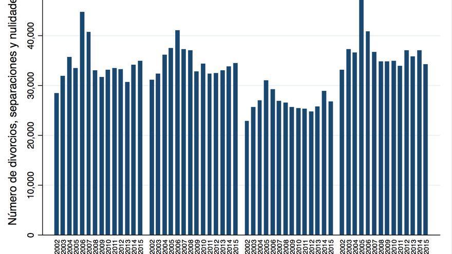 Gráfico 3. Fuente: Elaboración propia con datos del CGPJ