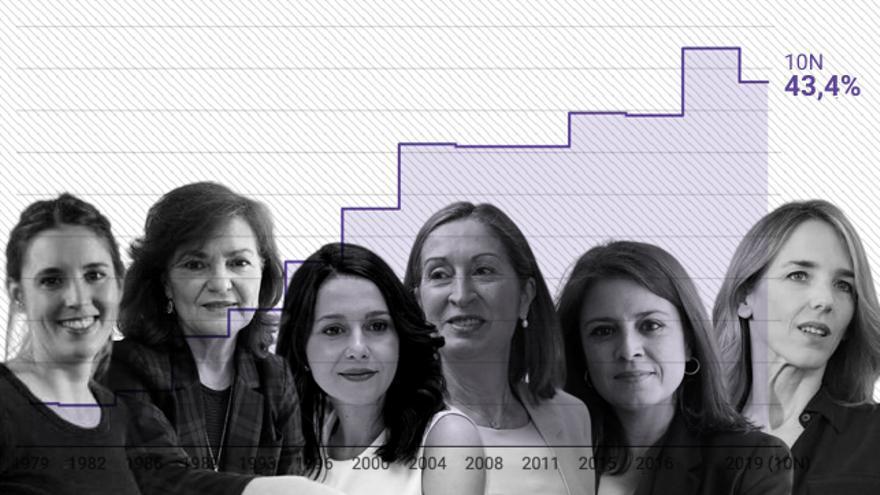 España pierde el liderazgo europeo en paridad: el 43% de los escaños estarán ocupados por mujeres