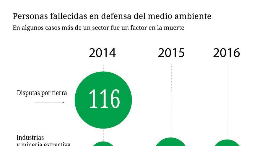 Número de fallecidos por defender el medio ambiente según el sector