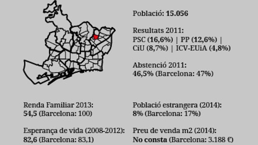 Barris Municipals2015 La Guineueta