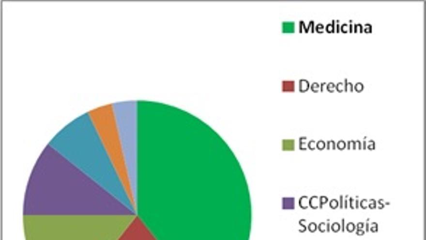 Formación académica principal de los ministros de Sanidad en diciembre de 2014 de países miembros de la Unión Europea.