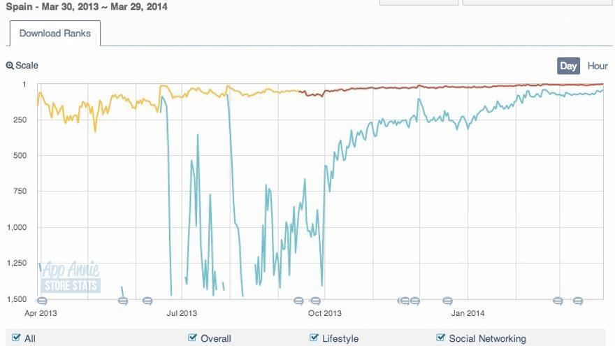 Evolución del ranking de Tinder en la AppStore (Foto: AppAnnie)