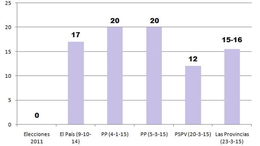 Evolución de las encuestas para Podemos