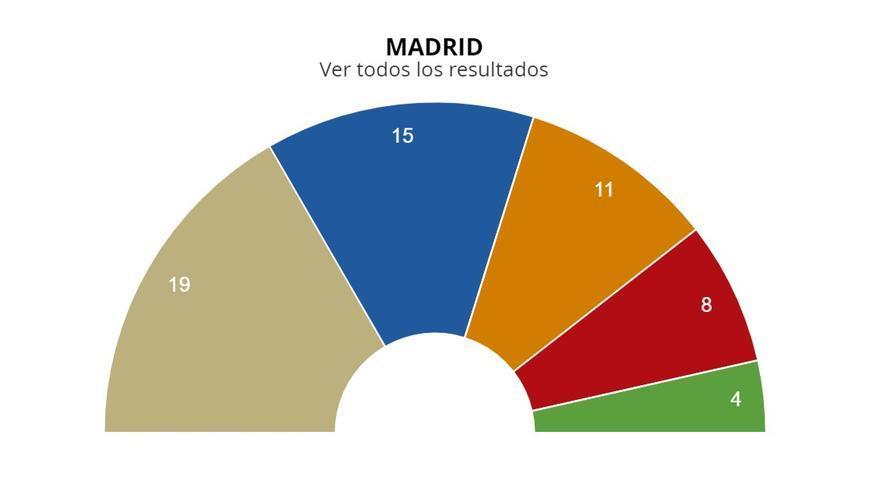 Reparto de escaños en el Ayuntamiento de Madrid para la legislatura 2019-2023
