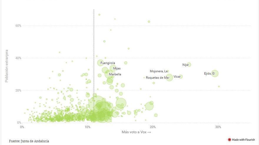 La presencia de inmigrantes parece ser también un foco de voto a la formación verde en algunos municipios. Los mejores resultados de Vox se consiguieron en municipios con más de un 20% de población extranjera.
