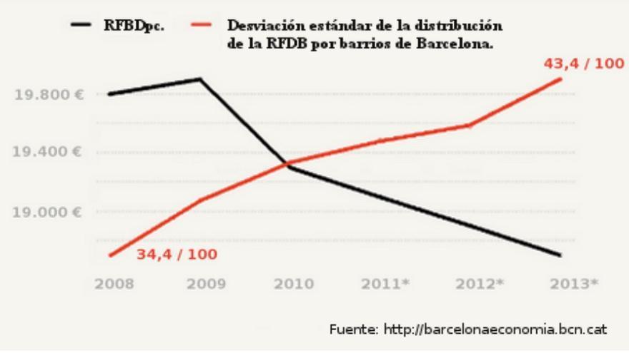 Evolución de la Renta Familiar Disponible Bruta per cápita (RFDBpc) en toda Barcelona y de la desviación estándar de su distribución por barrios (2008-2013).