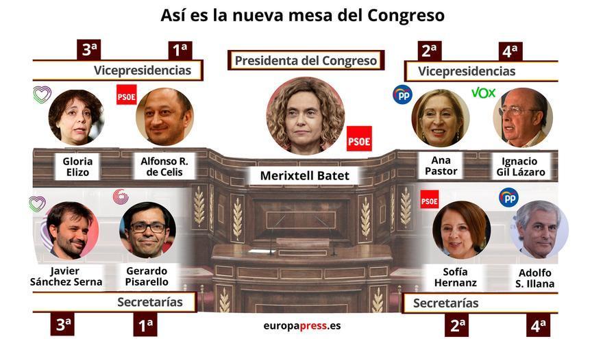 El bloque de izquierda suma seis de los nueve puestos de la nueva Mesa del Congreso, frente a los tres de PP y Vox