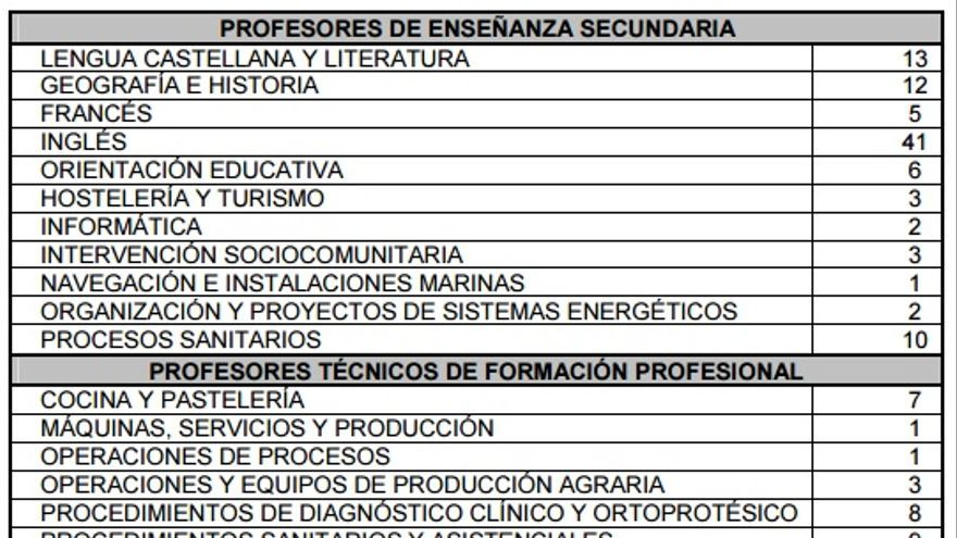 Desglose de plazas de las oposiciones de Educación en la Región de Murcia