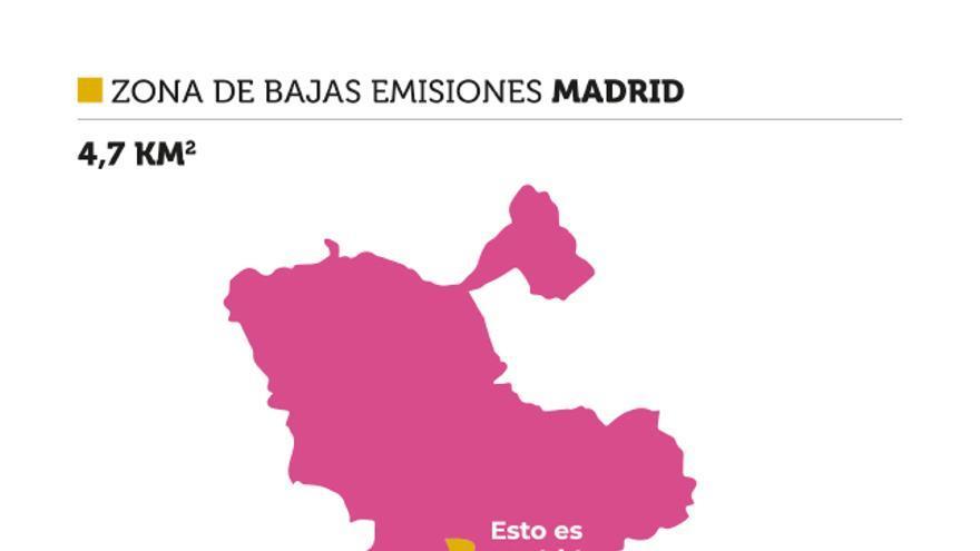 Comparación de las zonas de bajas emisiones en varias ciudades europeas.
