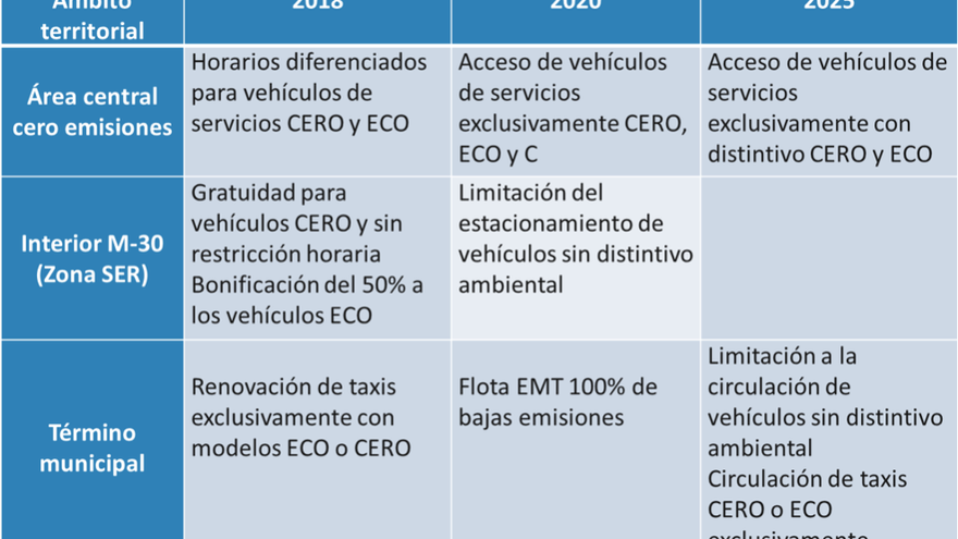 medidas plan A coches centro